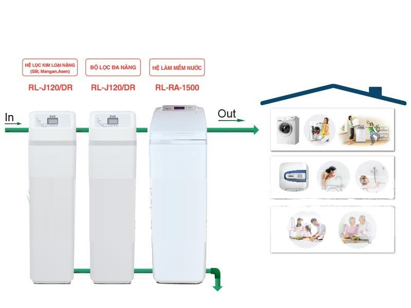 Hệ thống lọc nước tổng sinh hoạt biệt thự gia đình EWS Basic 3.