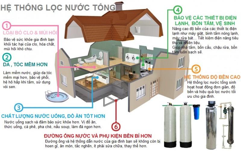 Hệ thống xử lý nước lọc thô, lọc tổng cho gia đình