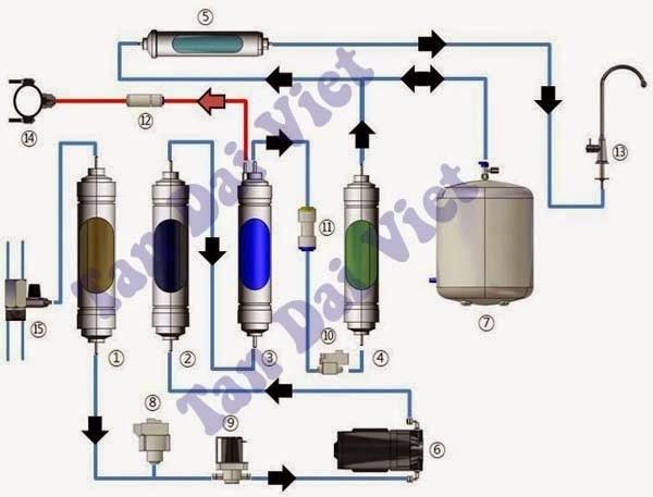 Máy lọc nước tân đại việt lọc nước đun nóng và sục ozone